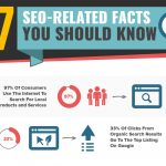 7 SEO-Related Facts You Should Know featured